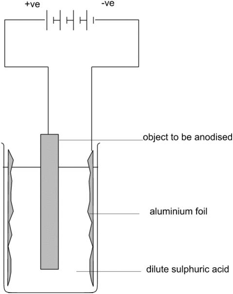 anodise aluminium